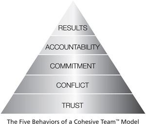 5 Behaviors Model